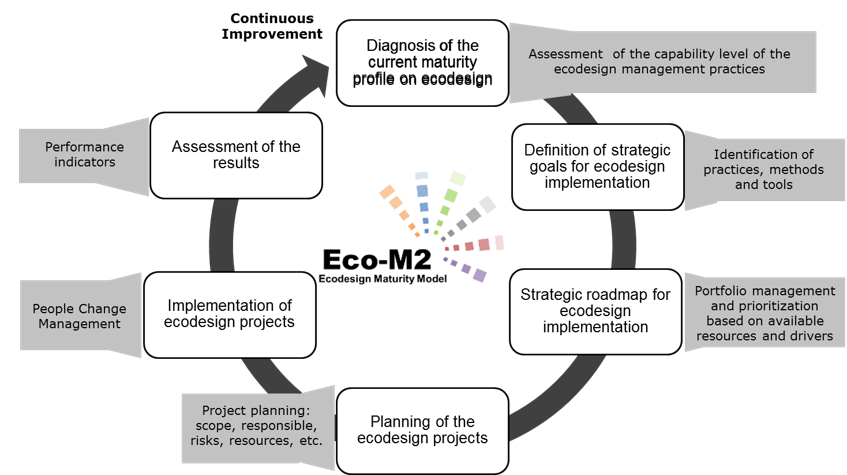 ecodesign maturity model ecom2 ecodesign research and rh ecodesign dtu dk eco-conscious design definition eco conception definition simple